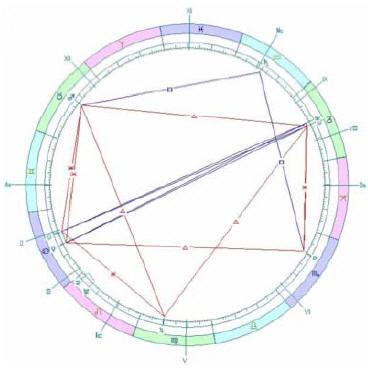 Астрология располагает богатыми возможностями