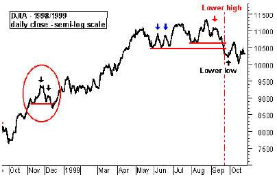 DJIA - 1998/1999