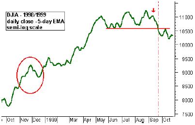 DJIA - 1998/1999 daily close 5 day EAM