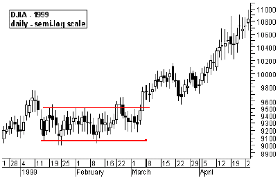 DJIA - 1999 daily - semi-log scale