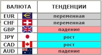 тенденции валют