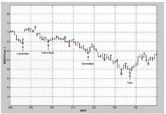 Рисунок 5 Котировки акций компании MSFT с 07/02/2001по 10/30/2001