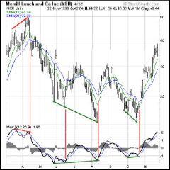 график Merrill Lynch MACD