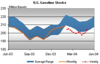 U.S. Gasoline Stocks