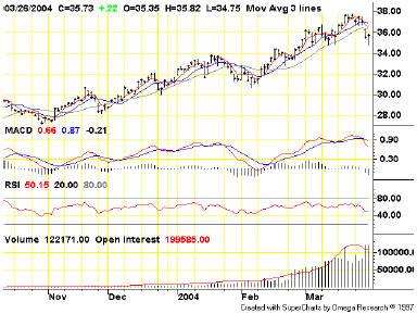 нефть конец марта
