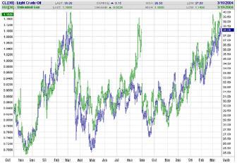 график корреляции цен на бензин и сырую американскую нефть