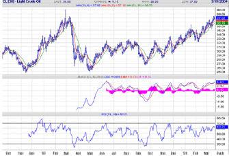 дневной график движения цен на сырую американскую нефть