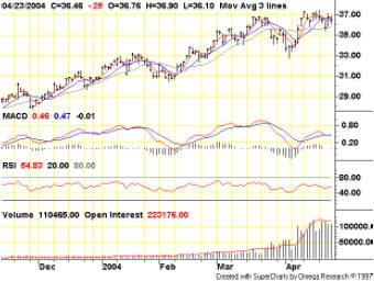 обзор по рынку нефти
