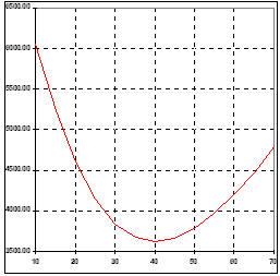 Вид кривой прибыль/убытки в первоначальной позиции по PSFT (Nasdaq)