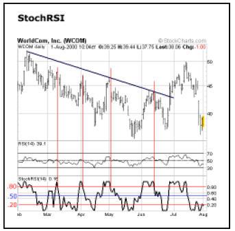 Stock RSI