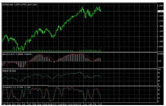 график EURUSD, изменение цены на дневном промежутке времени