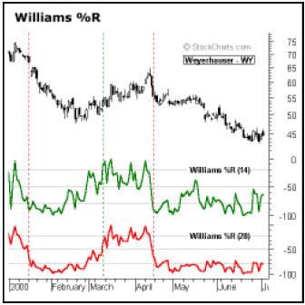 Вильямс %R