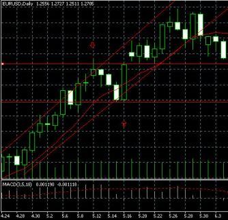 Дневные торги по EURUSD промежуточная новостная коррекция против глобального тренда (временной интервал - неделя)