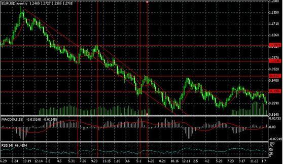График EURUSD (недельный период), нисходящий тренд с краткосрочной коррекцией против глобального тренда