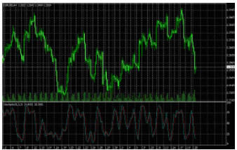 Stochastic Oscillator, дневной график EURUSD.
