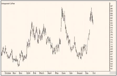 Динамика цен на фьючерсы Coffee (NYBOT) в 2003-2004 годах (суточные графики)