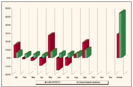 Относительное изменение цен на фьючерсы Coffee (NYBOT) и спекулятивная прибыль, %. продолжали ликвидировать свои длинные позиции.