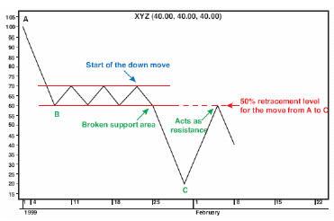 Классический пример нисходящего тренда: после прорыва уровня поддержки, он действует как уровень сопротивления