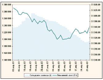 Динамика биржевого курса и складских запасов алюминия на LME в марте-апреле 2003 г.