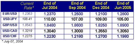 таблица Current Rate