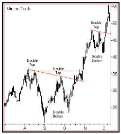 Эксплуатация рыночных поворотов.