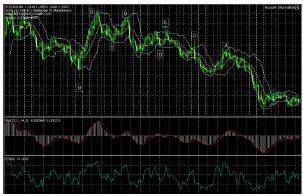 График EUR/USD сигналы для входа на рынок, методом технического анализа.