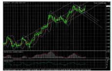 Рисунок 1, - Анализ глобальной тенденции по паре EUR/USD. (H4)