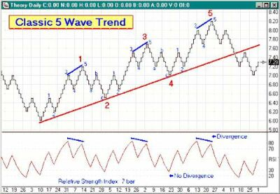 Classic 5 Wave Trend