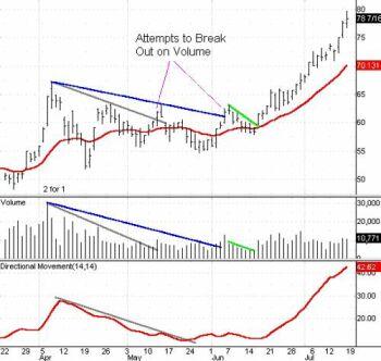 Здесь представлен внутри-дневной график очень ликвидного рыночного инструмента – фьючерсных контрактов S&P.