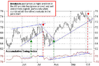Накапливаемый индекс колебания ASI