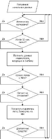 Торговые системы