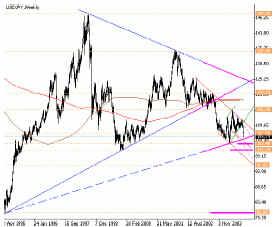 Взгляд на USD/JPY