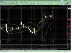 Рисунок 3, - краткосрочное падение на рынке.