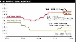 Обзор политики Центробанков Еврозоны и Англии