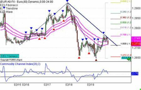 EURUSD на 60-минутном временном масштабе с уровнями Фибоначчи, трендовыми линиями и индикатором тренда