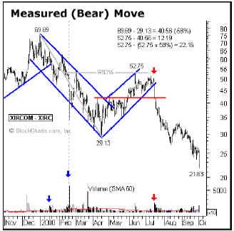 Отмеренное движение (медвежье) 2
