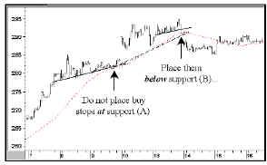 Рисунок 1. 10-минутный график зерна, декабрь 1997г.