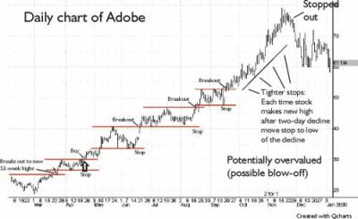 Daily chart of Adobe