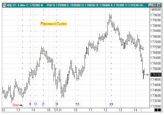 циклы Фибоначчи с использованием соотношения 1.618