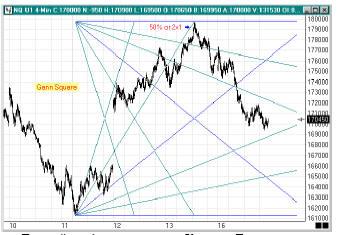 вадрат Ганна, начинающийся на предыдущем минимуме, который показывает много точек взаимодействия с веерными линиями по мере развития ценового движения