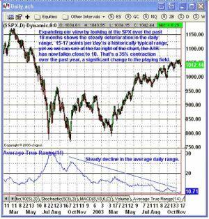 Дневной график S&P 500 (SPX)