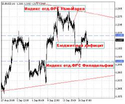 В преддверии этих событий котировки евродоллара вошли в жесткий треугольник, амплитуда движений цены сократилась до минимума
