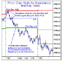 Prior Day High AsResistance