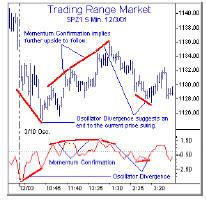 Trading Range Market