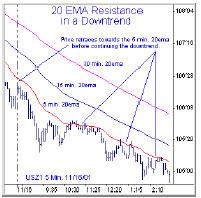 20 EMA Resistance