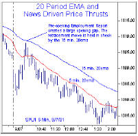 20 Period EMA  and News driven price Thrusts