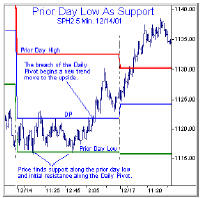 Prior Day Low as Support