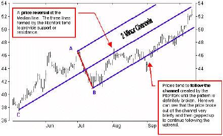 Средние линии доктора Эндрюса и модель Вилы, часто показывают линии поддержки и сопротивления, где цены имеют тенденцию останавливаться или разворачиваться