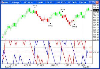 Затем красная линия находится вообще выше 70%-го уровня и цены продолжает повышаться