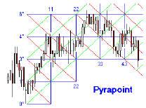 Пирамидальные точки
